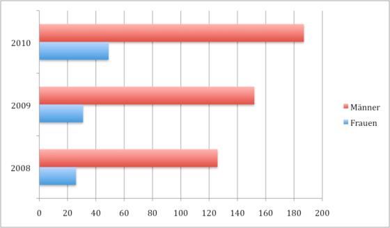 Anteil Männer und Frauen auf der re:publica für die Jahre 2010, 2009 und 2008