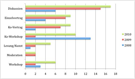 Frauen auf der re:publica für die Jahre 2010, 2009 und 2008: die Art der Sessions