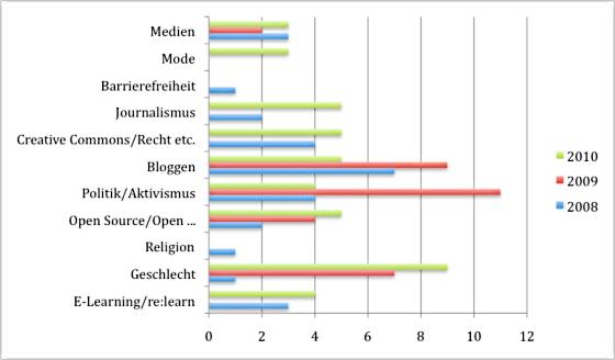 Frauen auf der re:publica für die Jahre 2010, 2009 und 2008: Verteilung der Themen